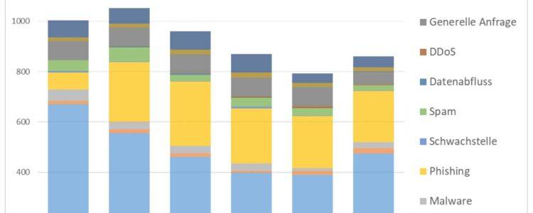 NCSC-Halbjahresbericht (ehemals MELANI-Bericht)